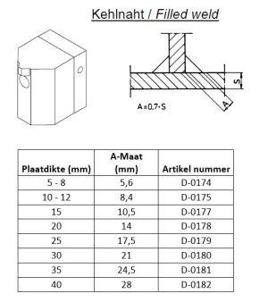 Dohle PTFE hoeklasschoen 10-12 mm tbv ExOn2 t/m ExOn6