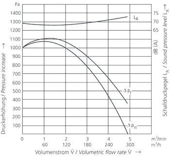 Middeldruk Blower MD14, 16,5 m3/min; 14000Pa;400V